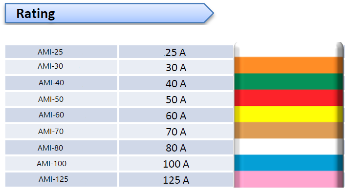 MIDI FUSE chart 3